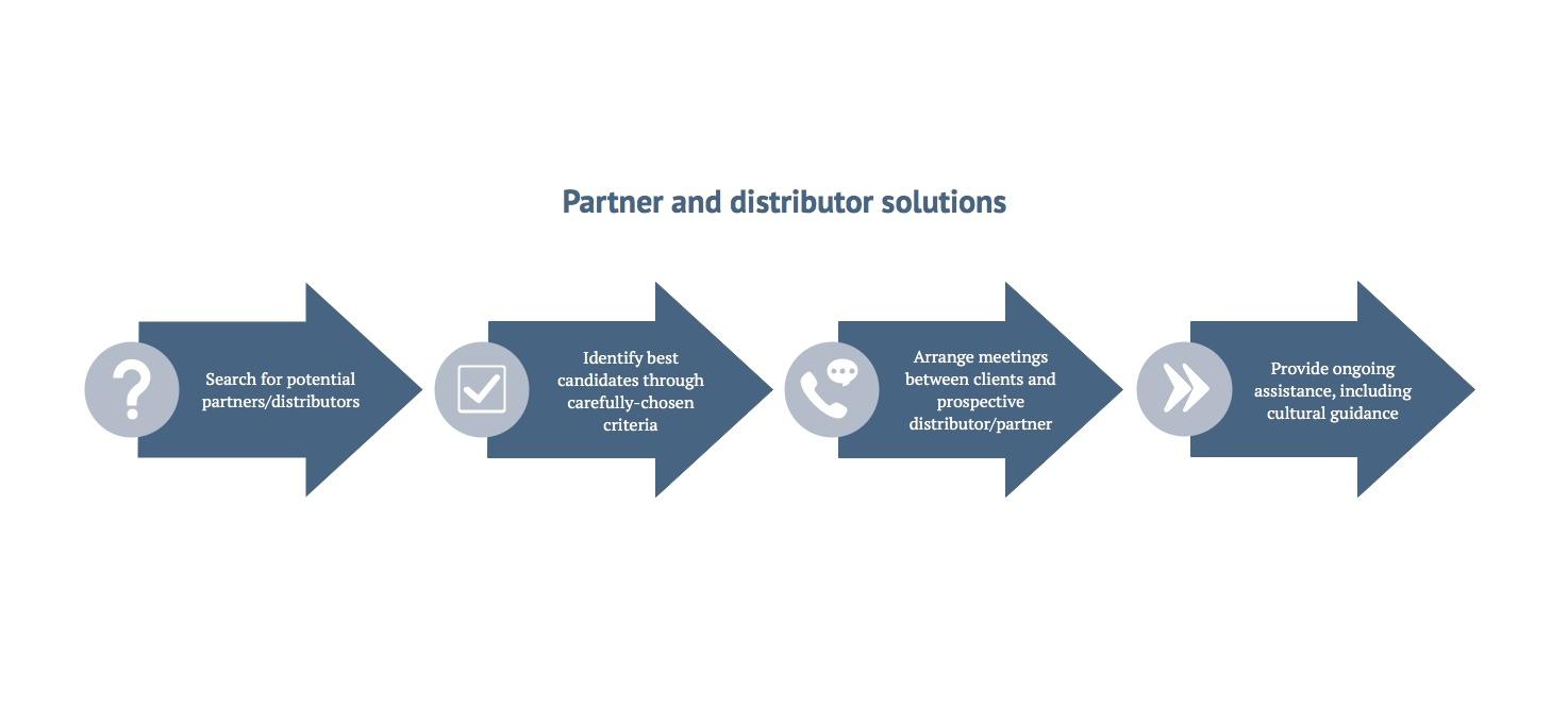 Partner search solutions.jpg.jpeg